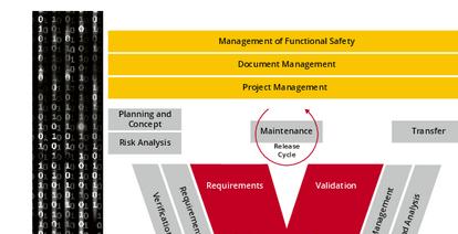 Functional Safety Management mit dem iFSM-Prozessmodell