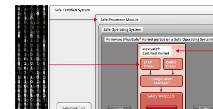 iFSC - infoteam Functional Safety Control Concept