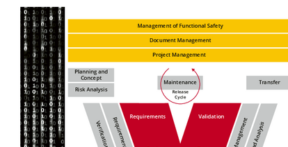 Functional Safety Management using the iFSM Process Model